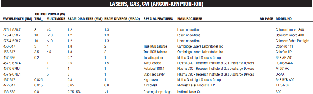 Laser Focus World Buyer 39 S Guide 2015 Laser Specification Tables